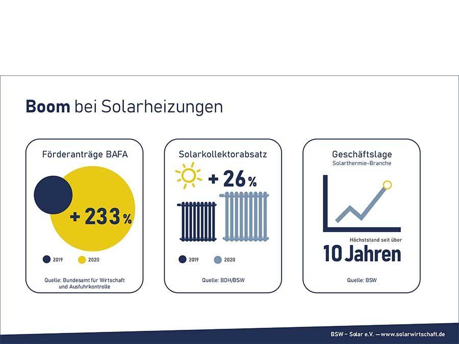 Absatz von Solarkollektoren deutlich gestiegen