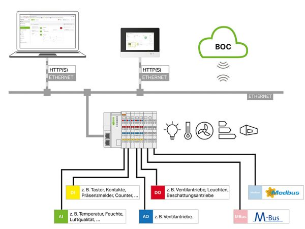 WAGO Kontakttechnik GmbH & Co. KG: Automatisieren ohne Programmieraufwand