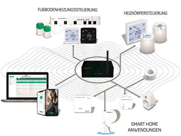 blossom-ic GmbH & Co. KG: Digitaler hydraulischer Abgleich in drei Schritten