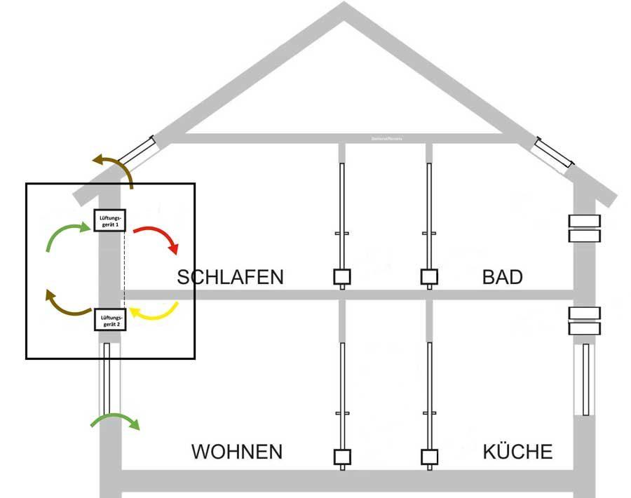 Lüftungseffizienz dezentraler Wohnraumlüftung