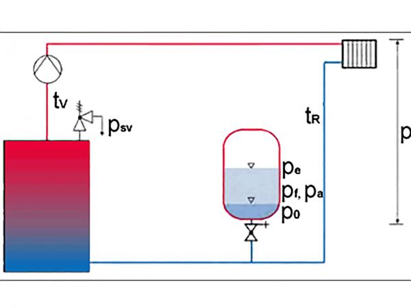 Reflex: Druckhalte-, Nachspeise- und Entgasungssysteme auslegen