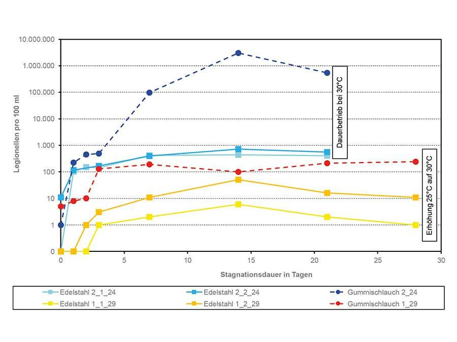 Legionellen im Kaltwasser – kurzzeitige Temperaturüberschreitungen sind tolerierbar