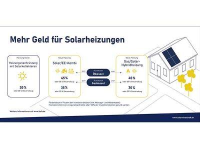 Solargeschäft zieht an, Austauschprämie für Ölheizungen stark nachgefragt