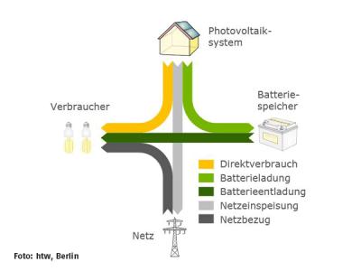 htw Berlin: Unabhängigkeitsrechner