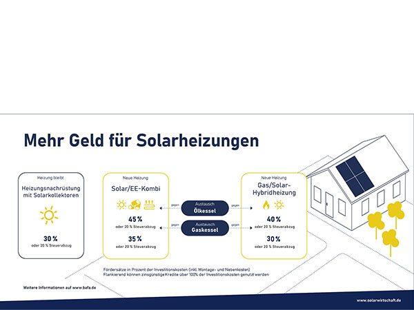 200 % mehr Solarthermie-Förderanträge