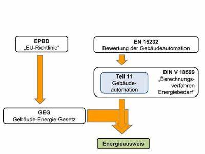 Gebäudeautomation: GEG bringt neue Anforderungen mit sich