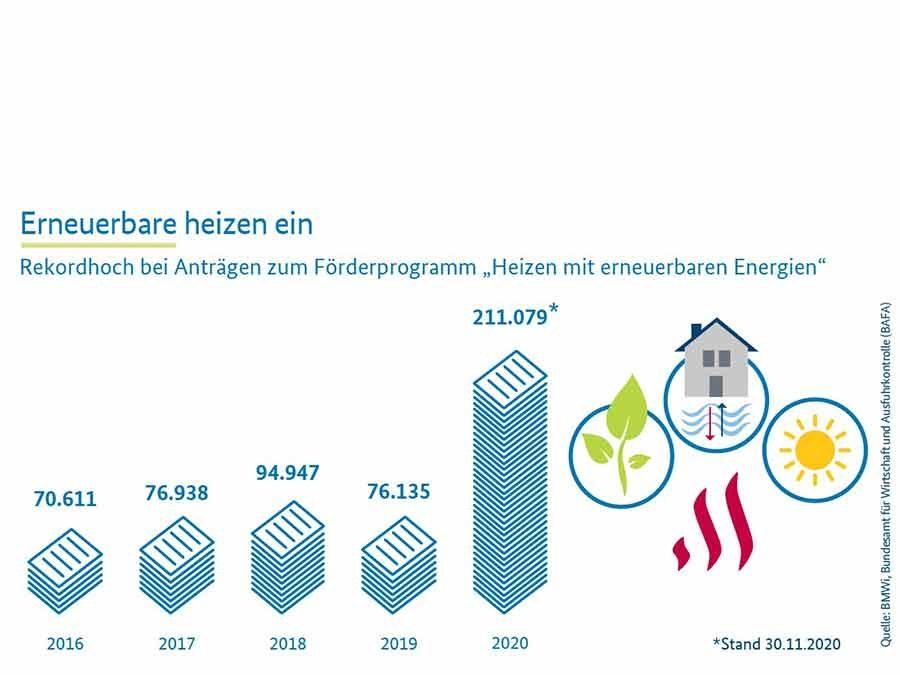 """Förderprogramm """"Heizen mit erneuerbaren Energien"""": Beim Kesseltausch hat Biomasse die Nase vorn"""